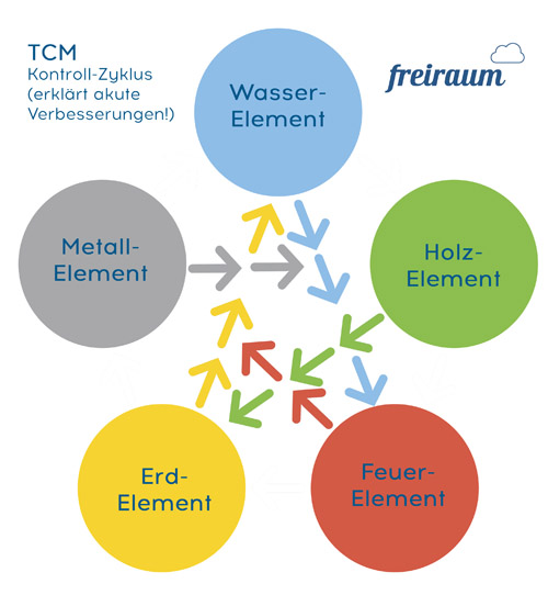 Der Kontrollzyklus der 5 Elemente in der TCM