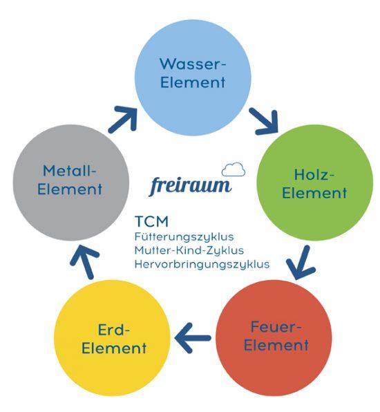 Der Fütterungszyklus der 5 Elemente in der TCM